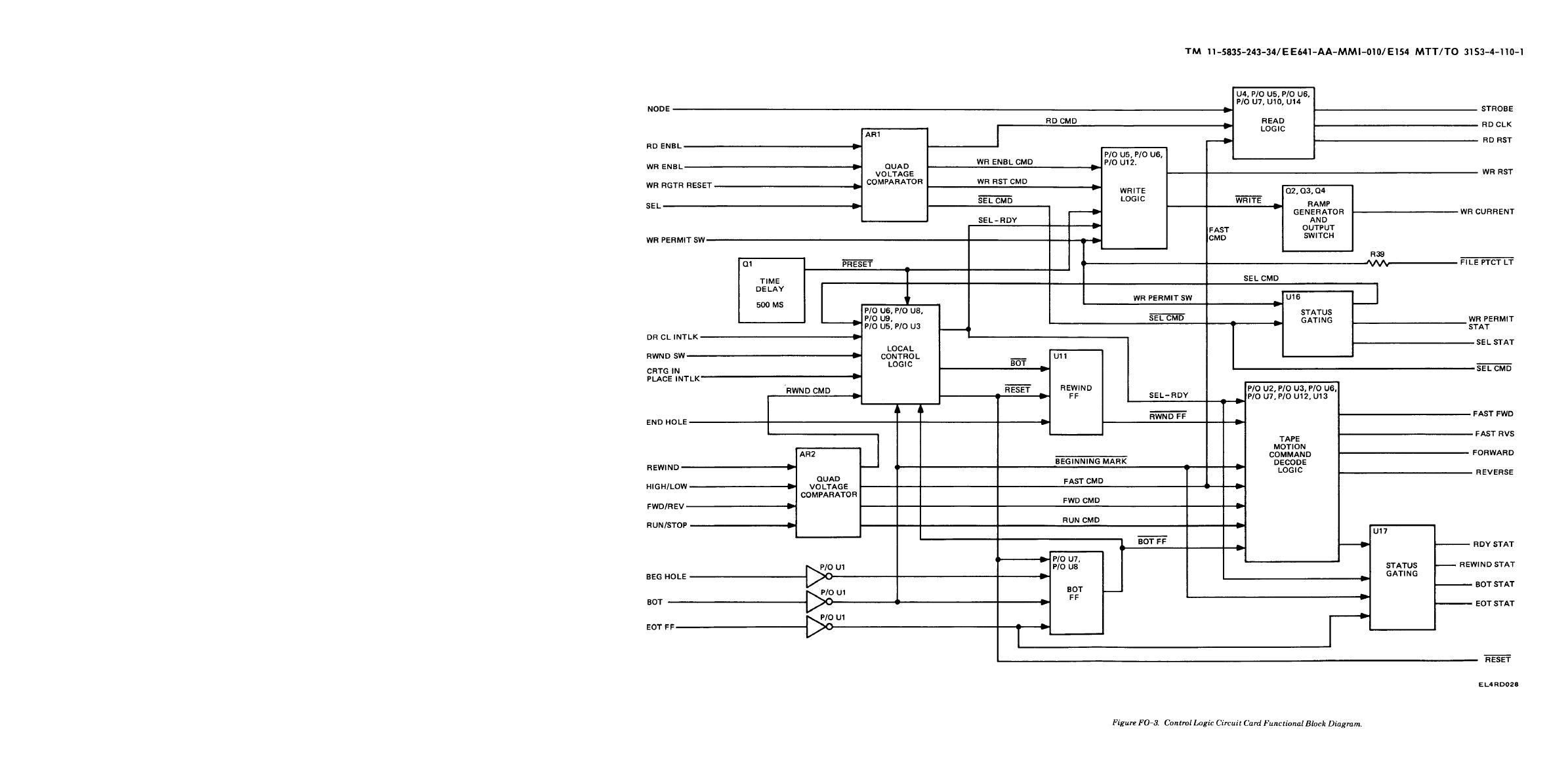 Control Logic Circuit Card Functional Block Diagram